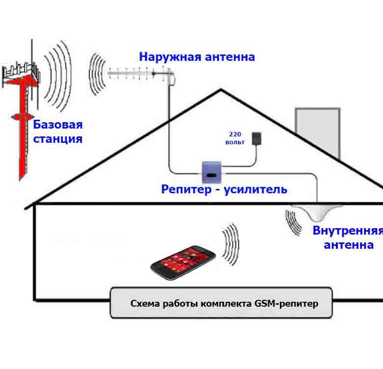 Cхема работы усилителя 3G сигнала