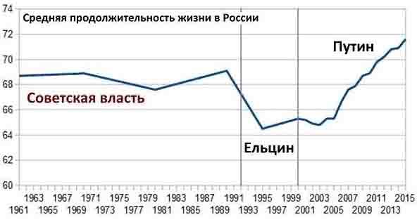 продолжительность жизни в россии