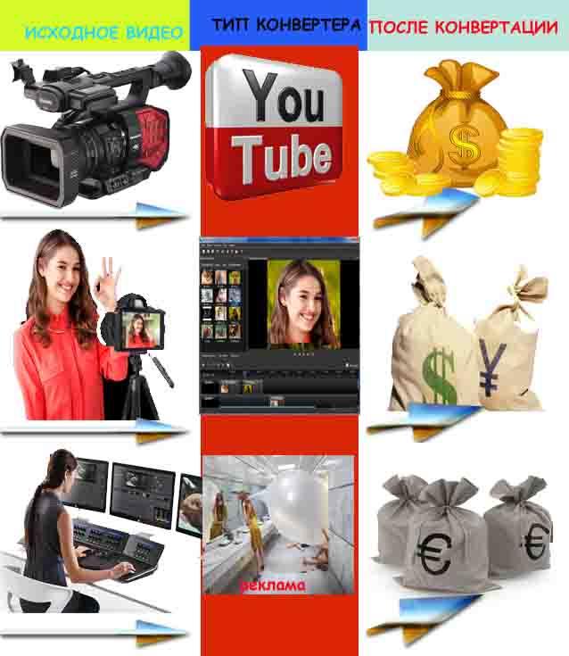 конвертер видео в деньги